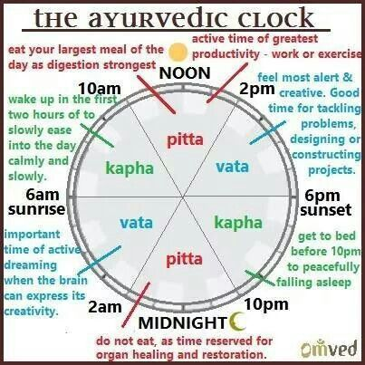 Ayurveda Clock
