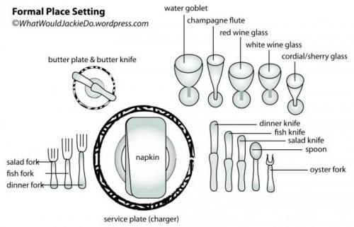 Besteck Anordnung Place Settings