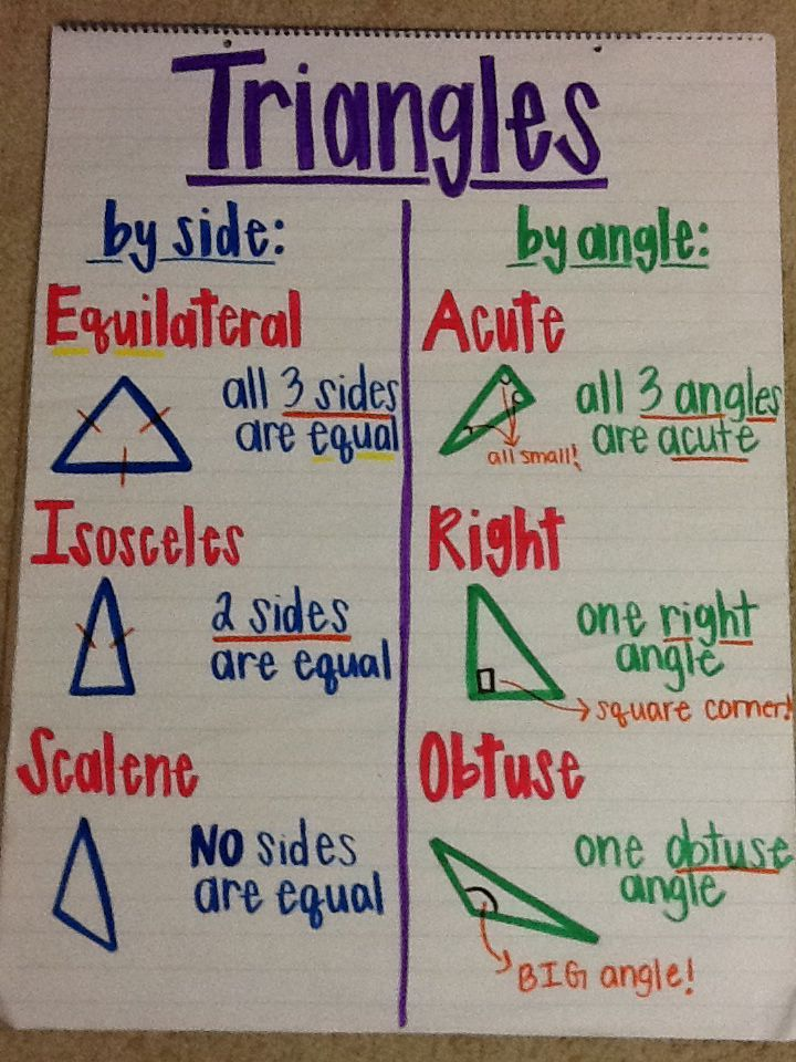 Types of triangles anchor chart