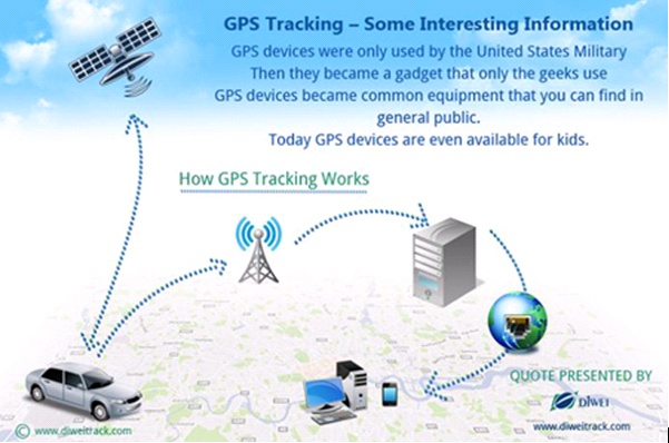 GPS Vehicle Tracking    Established in 2005, Shenzhen Diwei Machinery Co., Ltd. is a manufacturer and exporter of GPS Trackers, Vehicle Tracking devices. We also offer mature GPS Tracking solutions in vehicle tracking, personal security, fleet managementVehicle Tracker, Gps Vehicle, Http Www Diweitrack Com, Gps Cars, Professional Manufactured, Cars Tracker, Diwei Machinery, Gps Tracker, Shenzhen Diwei