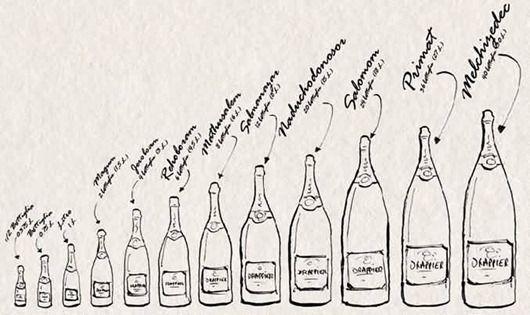 Decoding Champagne Wine Bottle Sizes & Names.