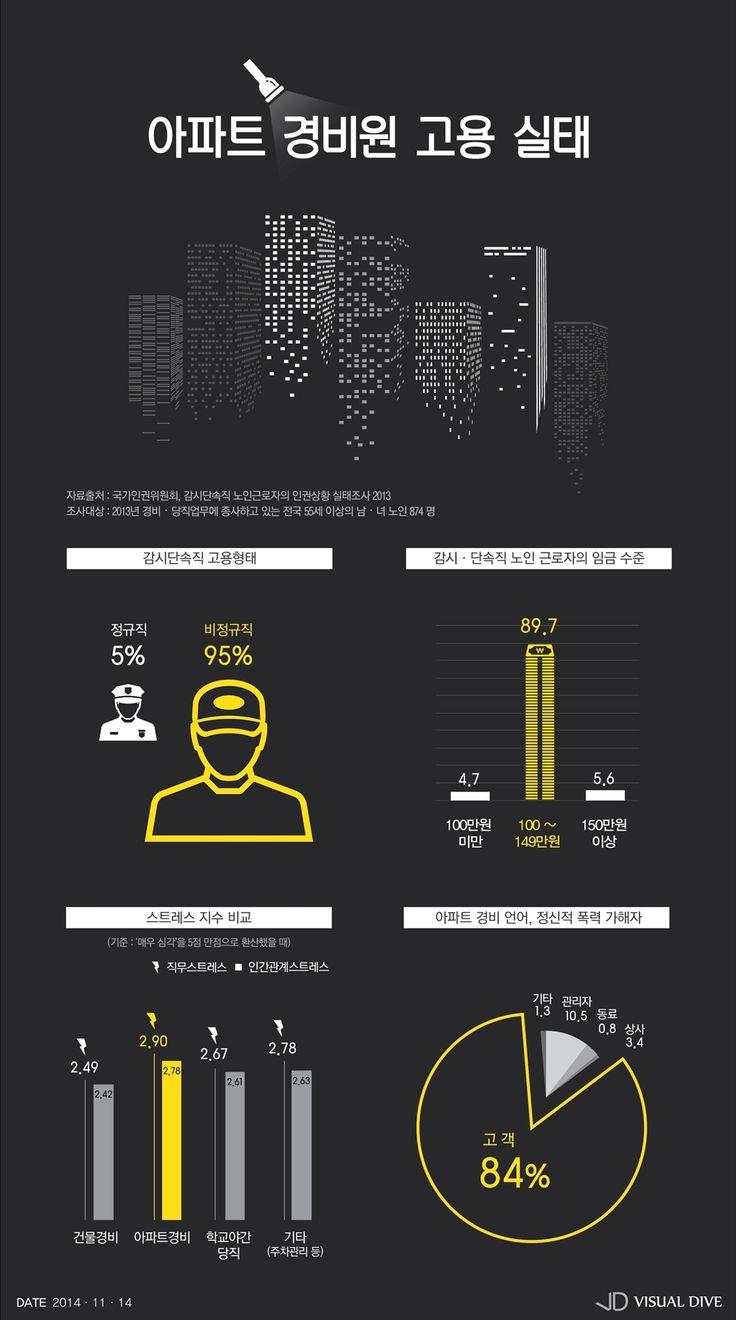 경비원 대부분 '비정규직?저임금'…스트레스 '심각' 수준 [인포그래픽] #security / #Infographic ⓒ 비주얼다이브 무단 복사·전재·재배포 금지