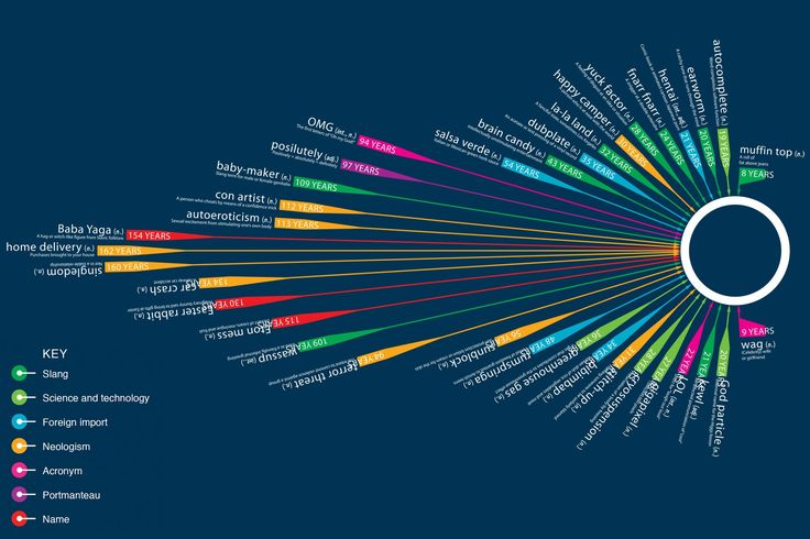Daily Infographic | Words Waiting to be Added to the Oxford English Dictionary [infographic] - schwartzbrown@gmail.com - Gmail