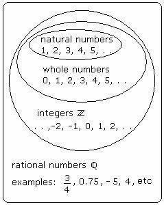 Natural Numbers Vs Integers