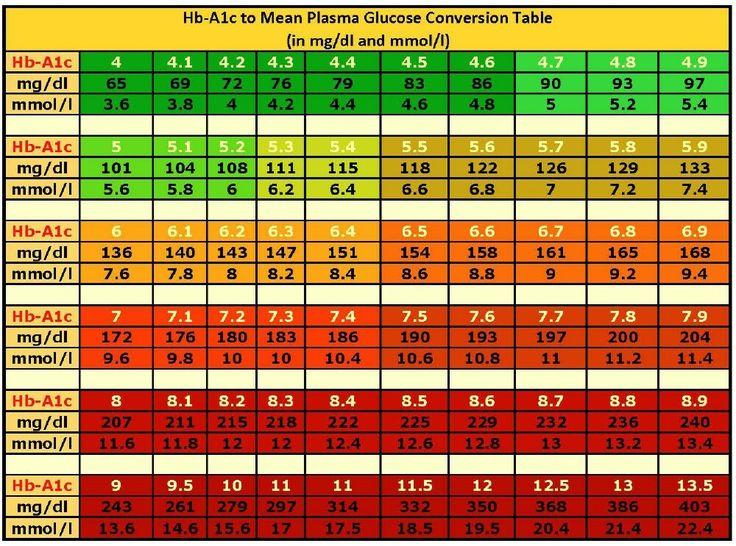 A1C Scale | to Dr. Richard Bernstein a normal, healthy, thin, non-diabetic A1C ...