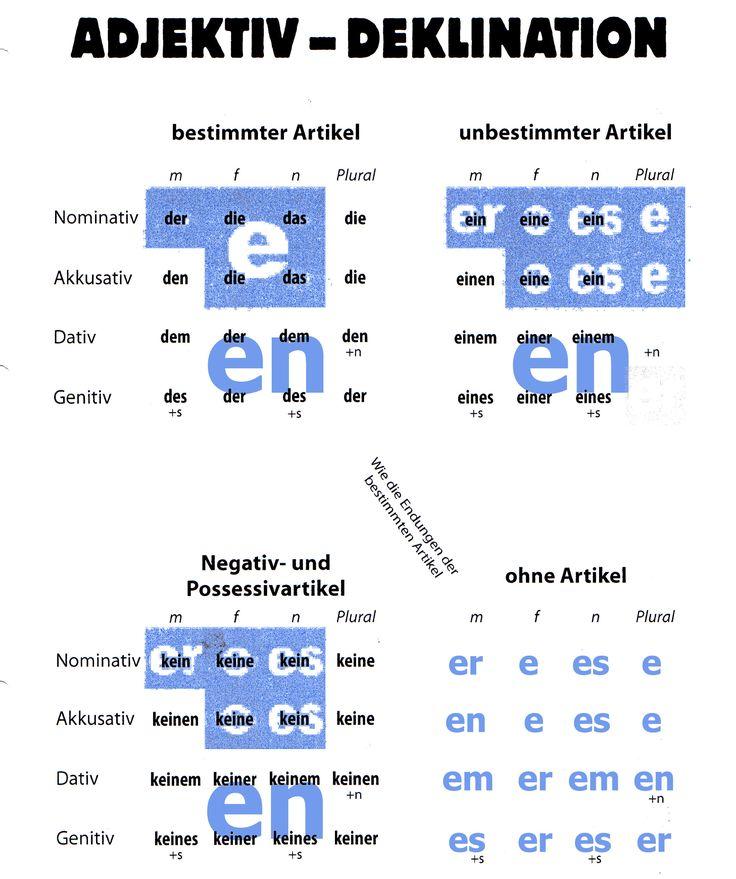 Cuadro de declinaciones en alemán, junto a las terminaciones de los adjetivos