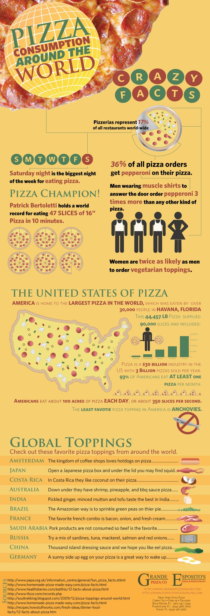 Infographic: Pizza Toppings Around The World - The factoid I found most interesting was the number of men wearing 'muscle shirts' who order pepperoni over other pizzas.    No, I've never done that. Then again, I don't really do pepperoni, so perhaps it's a cause-n-effect thingie?-)