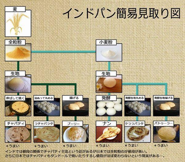 もうこれで悩まない!ナン・チャパティなどの「インドのパンの違い」が一目でわかる図(画像)   COROBUZZ