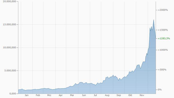 bitcoin finanzen euro