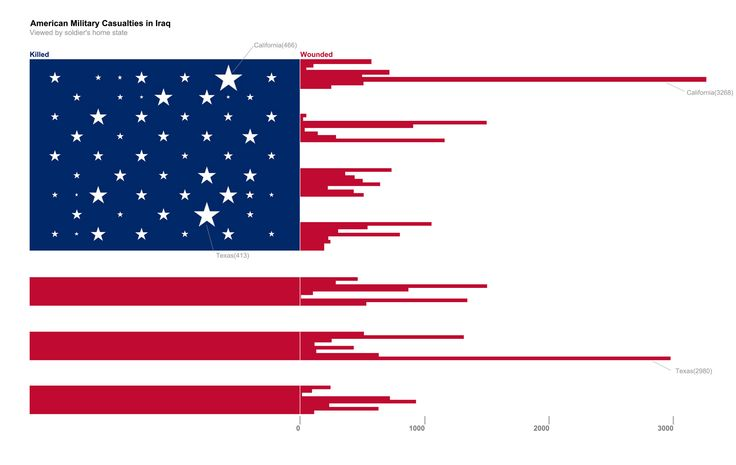 American Military Casualties in Iraq by soldier's home state #infographic: American Flags, Iraq Paintings, Military Casualti, Data Visual, Fallen Soldiers, American Casualti, Innovation Design, American Military, American Soldiers