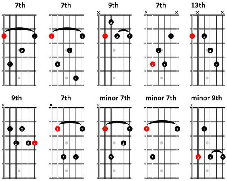 8 best tabs images on Pinterest | Guitars, Acoustic guitar and ...