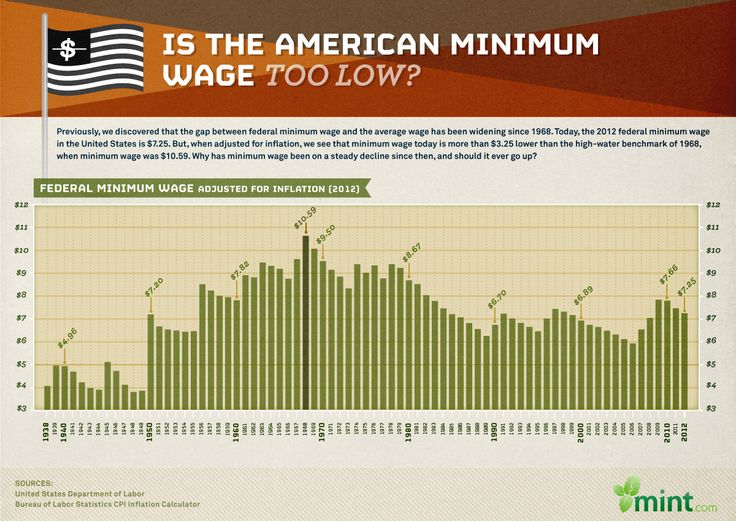 minimum wage and unemployment rate Seattle's falling unemployment rate tells us absolutely nothing about the effects of seattle's minimum wage rise after all, national unemployment rates.