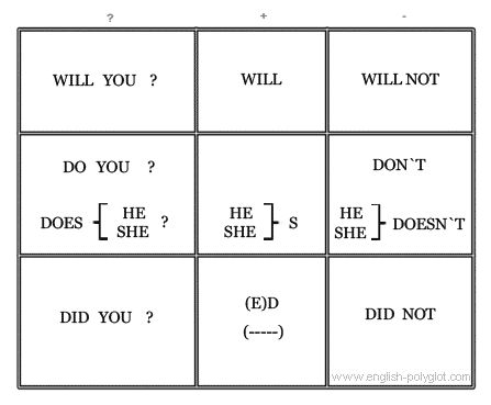 Таблицы Полиглот