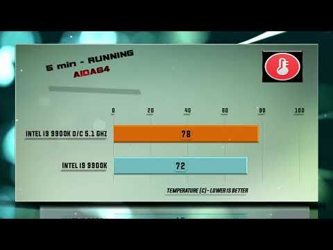 i9 9900K Temperature tests – Stock vs Overclock cooling performance