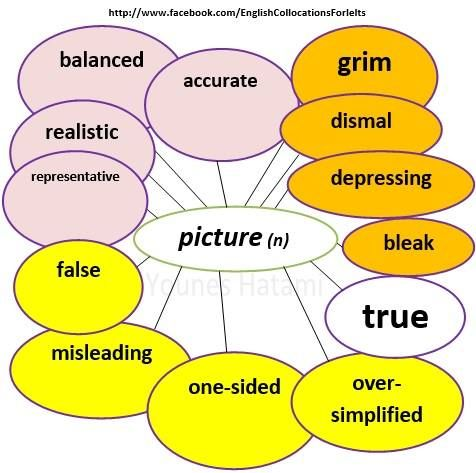 Collocations with the noun 'picture'.