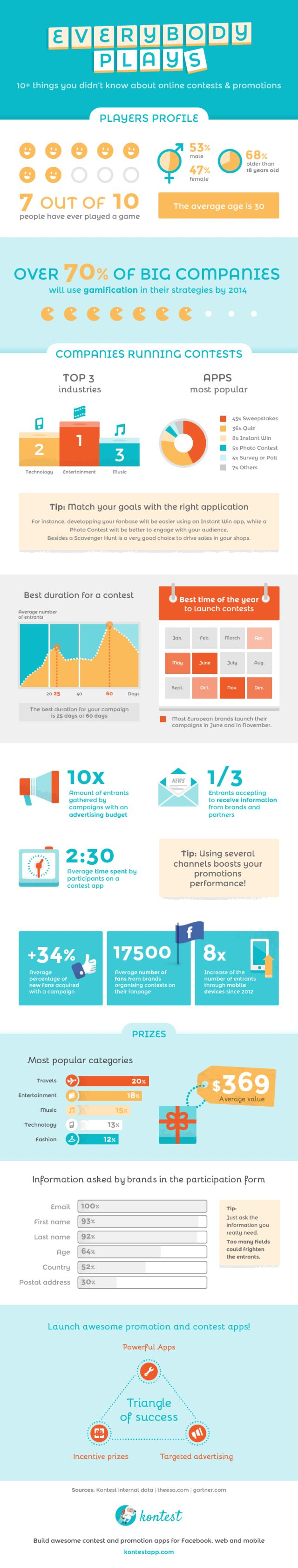 Infographics: 10 Things You Didn't Know about Online Contests