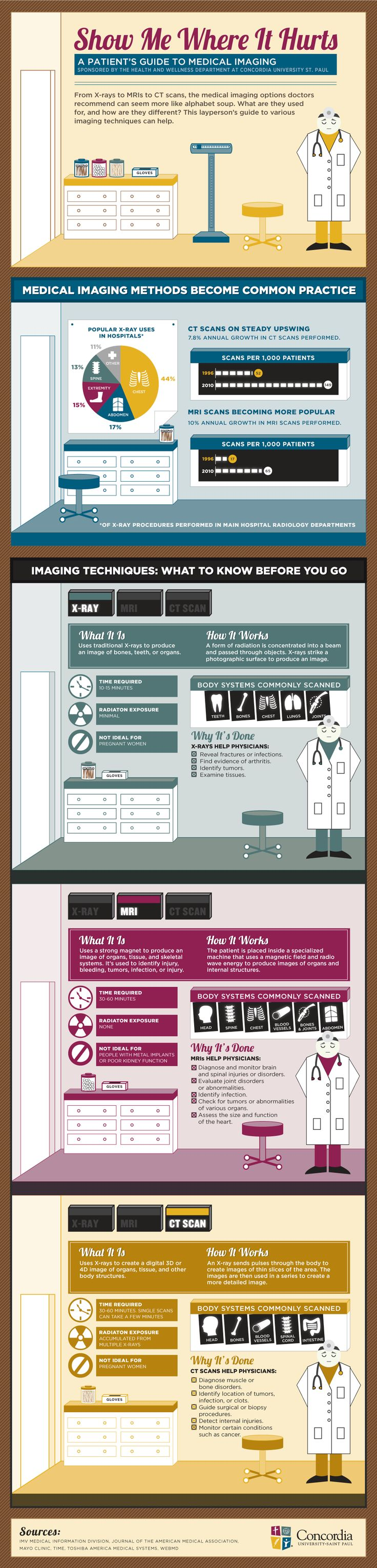Show Me Where it Hurts - Infographic: Radiology services can be confusing for patients.  This infographic by Concordia University, St. Paul is a great resource for patients and can serve as a guide for commonly used imaging techniques.