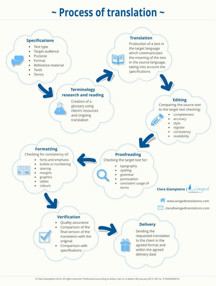 Process of translation - #t9n #translation