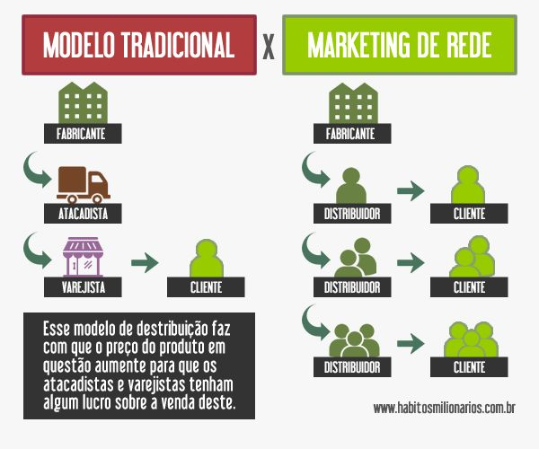 Modelo de Distribuição Tradicional x Marketing de Rede