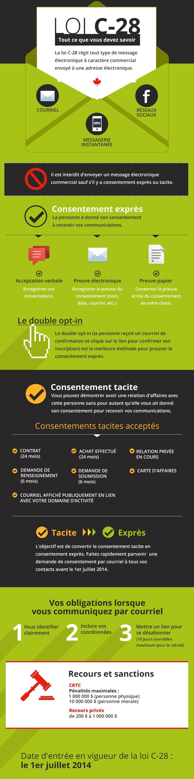 Loi C-28 anti-pourriel : infographie