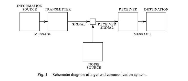"""Schema di un sistema di comunicazione preso dall'articolo """"A mathematical tehory of communication"""" di Claude Shannon"""