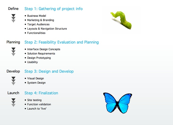 Caterpillar => butterfly, could work well with the 'problem->solution->CELEBRATE'