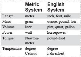 land measurement units in india pdf