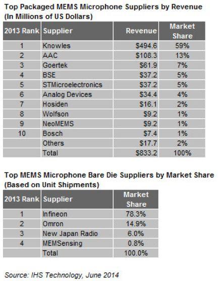 Top ten MEMS microphone vendors ranked - Electronics Eetimes