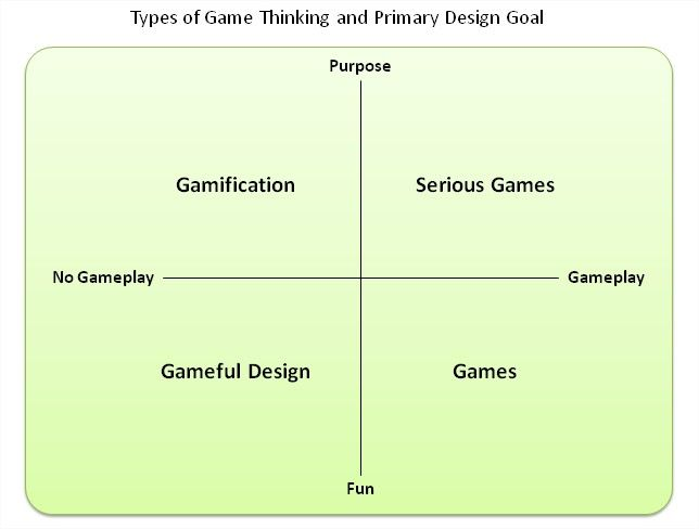 Whats the difference between Gamification and Serious Games?