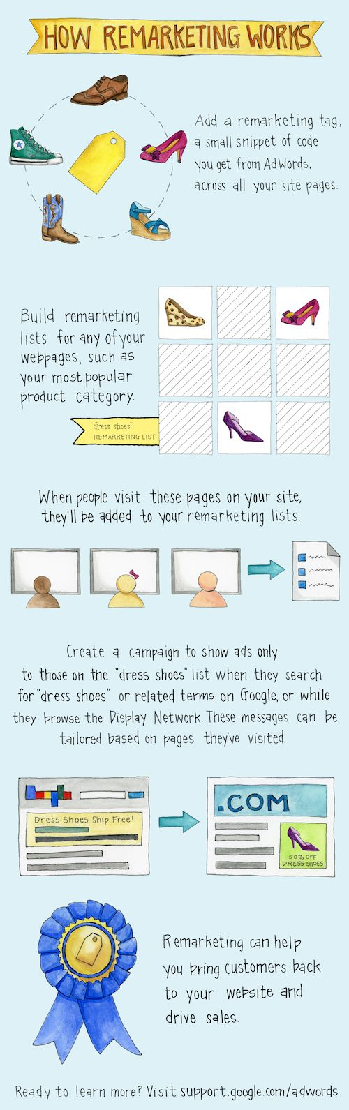 #Remarketing - a way to target market visitors who previously visited your website. Simple infographic gives you the basics.