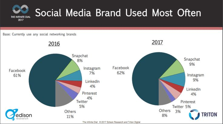 Social Media Studie: Facebook Instagram & Snapchat. Haben andere soziale Netzwerke überhaupt noch eine Chance?