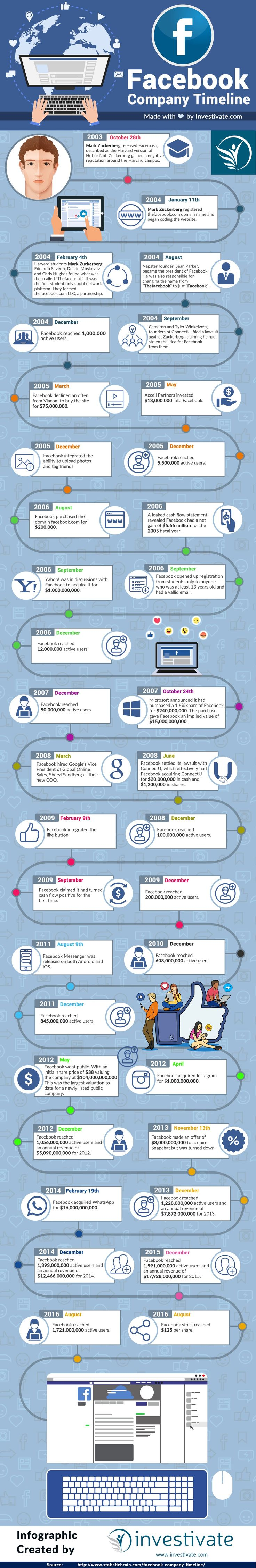History of Facebook – When and How It Was Founded https://www.investivate.com/facebook-history-infographic/ #Facebook #Startup #Success #Entrepreneur #Infographic #Money