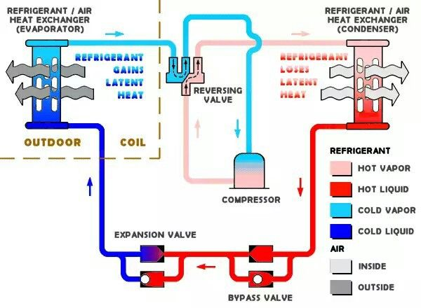 10 Best Refrigeration Cycle Images On Pinterest Bicycles