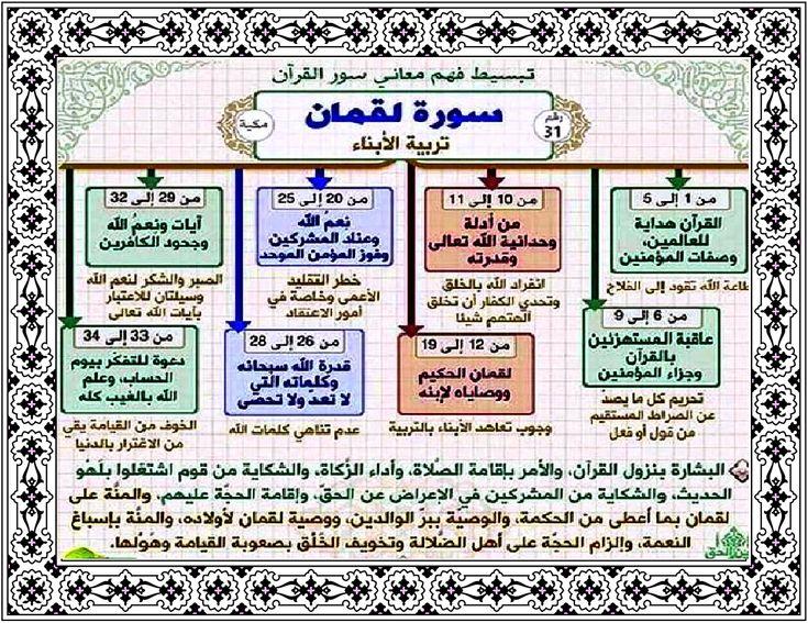 سورة ل ق م ان 31 114 Quran Book Quran Tafseer Learn Quran