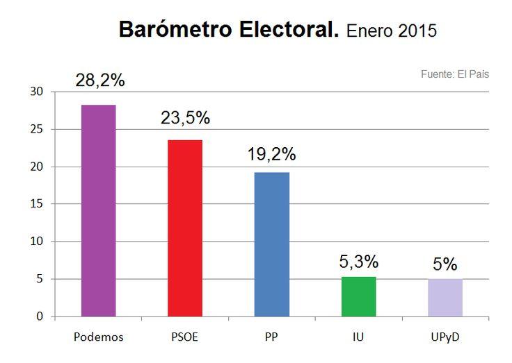 Diversas encuestas sitúan a #Podemos como primera fuerza política Fuente: ElPaís 01/2015