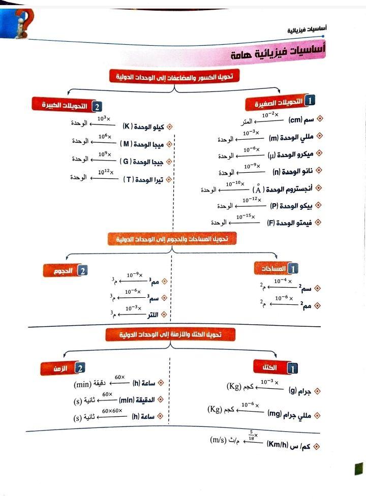 الوافي في الرياضيات للصف الثالث ثانوي اليمن