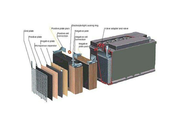 Μπαταρίες | Batteries www.houlis.gr/emp