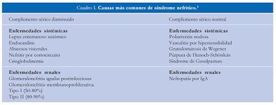 Aprende a diferenciar el Síndrome NEFRÓTICO Y NEFRÍTICO - Medicina mnemotecnias