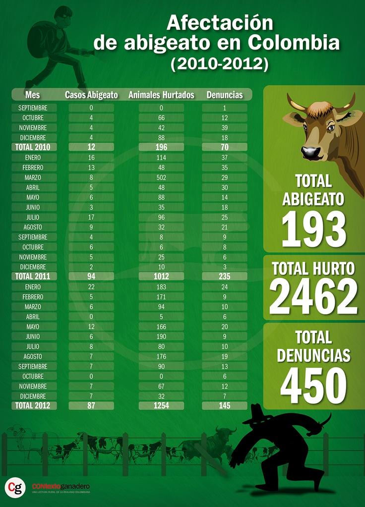 Abigeato, un delito que tiene en peligro la ganadería colombiana.