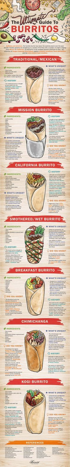 The Ultimate Guide To Burritos