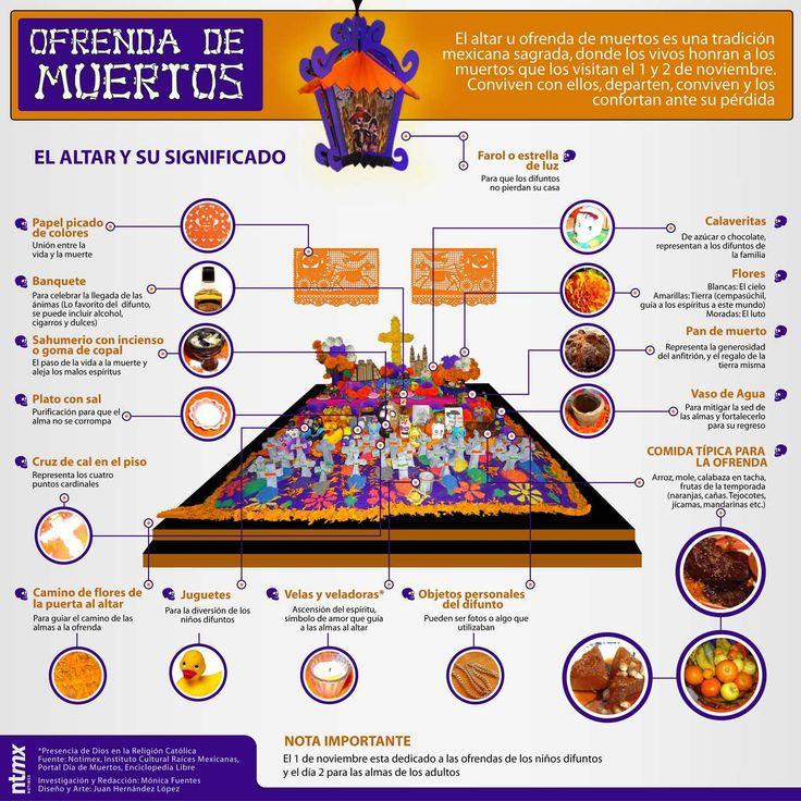 Uno de los rituales más famosos en México es el altar de Muertos u Ofrenda, que ya se celebraba desde tiempos inmemoriales, anteriores a la llegada de los gachupines, recordando la cosmovisión meso...