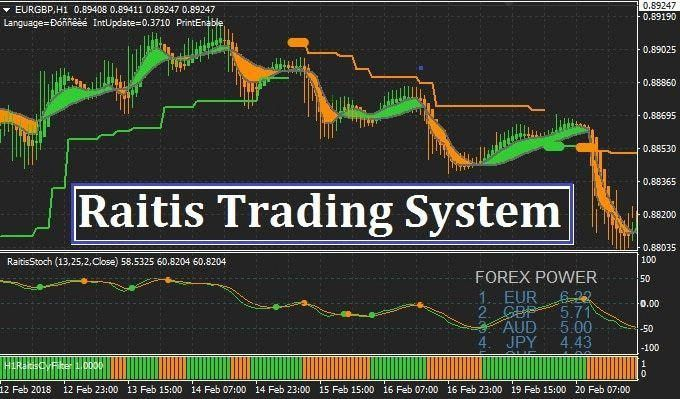Rapid Cash Accumulator Forex System By Nicola Delic 228
