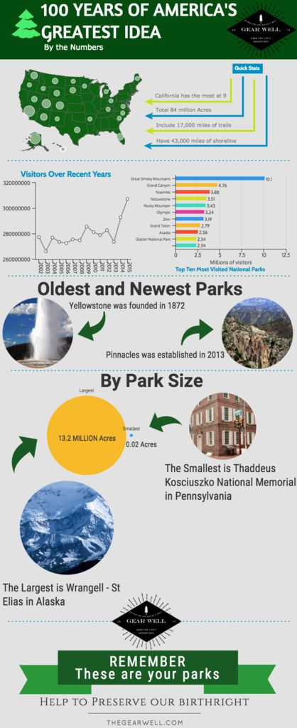 12 best Park Ranger images on Pinterest Park rangers, Park - park ranger resume