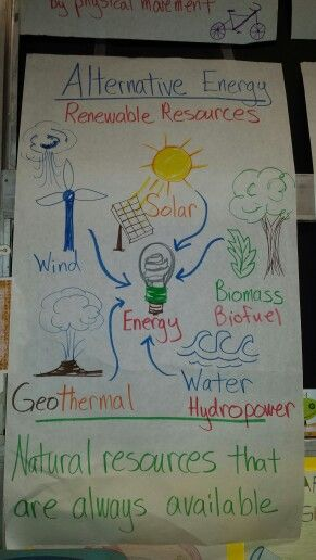Science Alternative Energy anchor chart. Great for 5th grade STAAR review.