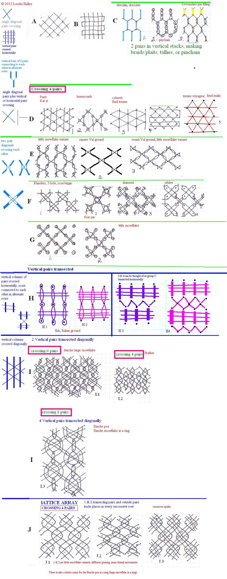 bobbin lace grounds analysis, by Lorelei Halley= lynxlacelady