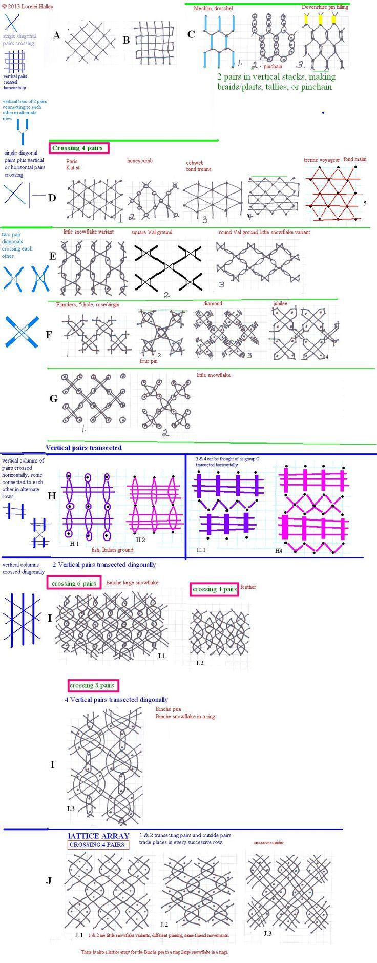 bobbin lace grounds analysis, by Lorelei Halley= lynxlacelady