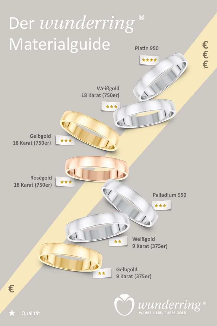 Eheringe: Orientierung bei der Ringsuche. Welche Goldqualität soll es sein? Oder doch lieber Platin? #Trauringe #Ringe #Schmuck #Infografik #Ringmaterial #Metalle #Hochzeit