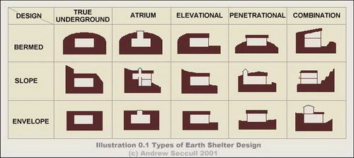 Types of underground homes