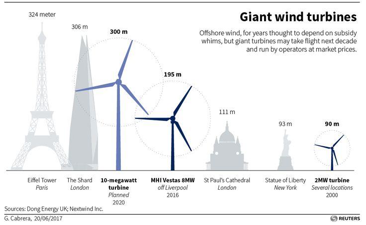 Wind power's big bet: turbines taller than skyscrapers
