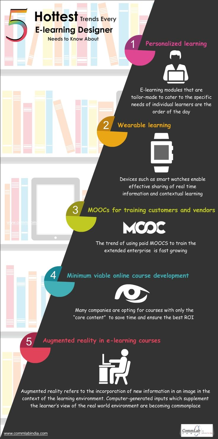 E learning poster designs - 5 Hot E Learning Trends Transforming The Corporate Training Landscape Infographic